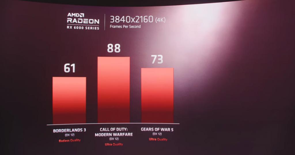 La gráficad de AMD muestra a Borderlands 3, Call of Duty: Modern Warfare y Gears 5 correrán a 4K y 60 FPS en sus nuevas gráficas