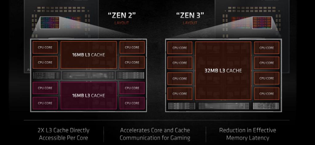 Comparativa de la estructura interna de Ryzen 2 vs Ryzen 3.