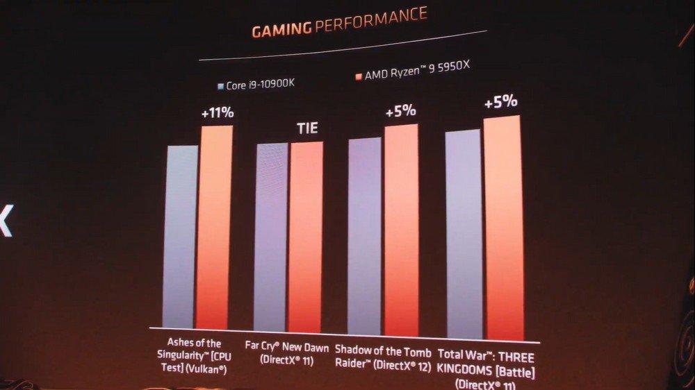 Este gráfico compara el i9 con el 5950X en cuanto al rendimiento en juegos.