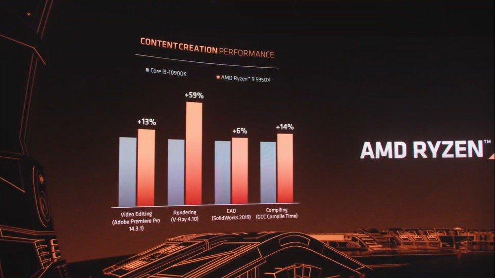 La comparativa entre el i9 y el 5950X deja en buen lugar a AMD en cuanto a creación de videos.