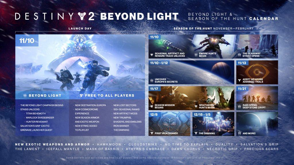 Hoja de ruta de Destiny 2 para Season of the Hunt entre noviembre y febrero