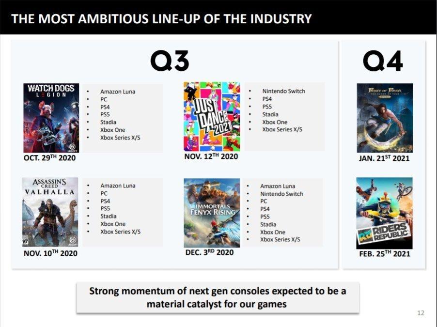 Catálogo de Ubisoft para los próximos meses con Assasin's Creed Valhalla, Watch Dogs: Legion, just Dance y mucho más.