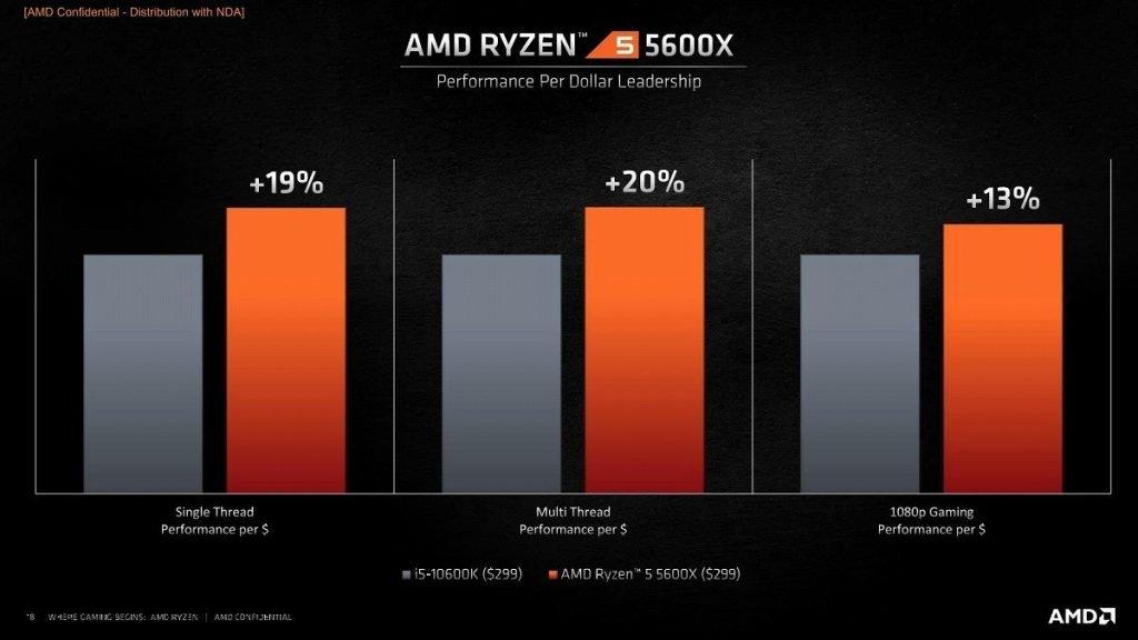 Comparativa entre Ryzen 5600 e Intel 10600K.