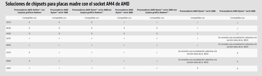 Lista de compatibilidad de tarjetas madre con procesadores AMD.