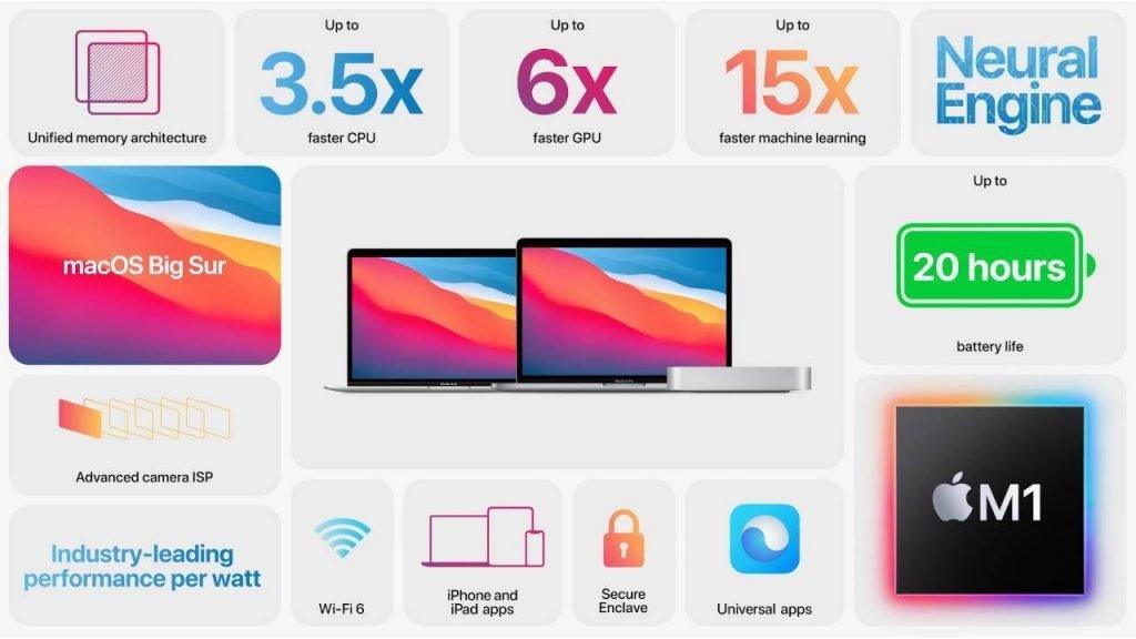 Especificaciones de la Apple M1.
