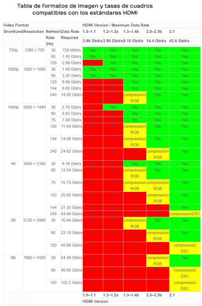 Tabla comparativa de cables HDMI.