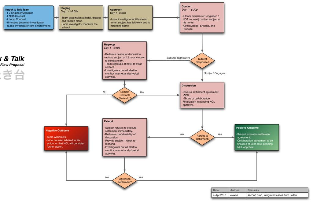 Mapa de acciones de Nintendo con Hacker.
