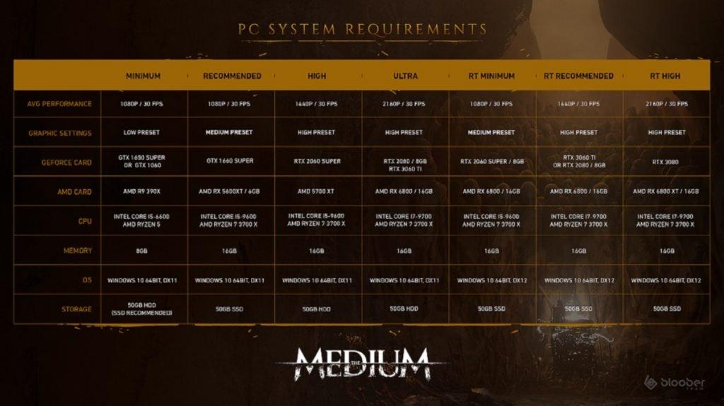 Requisitos para The Medium.