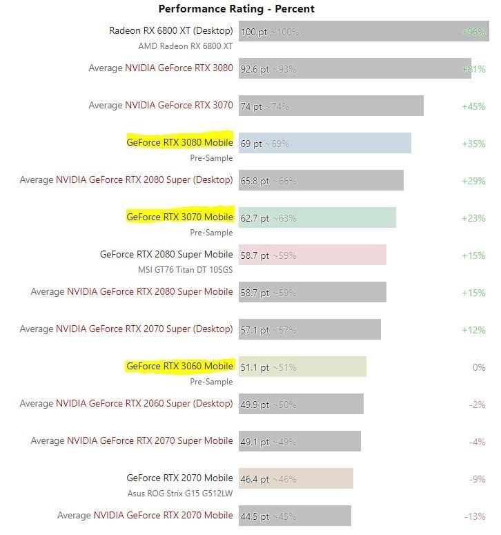 Estadísticas filtradas de gráficas Nvidia.