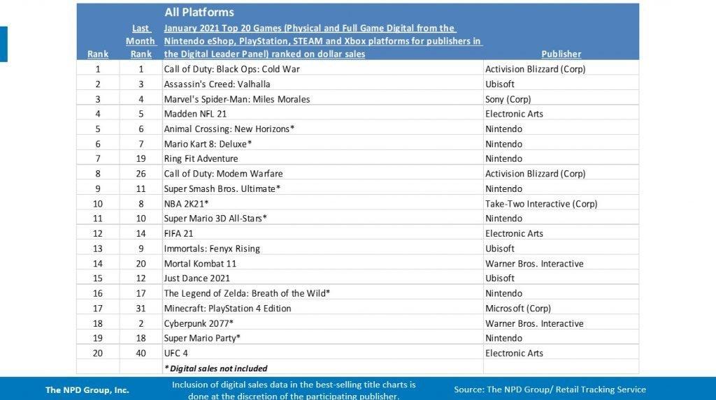 Gráfica de ventas de NPD Group enero.