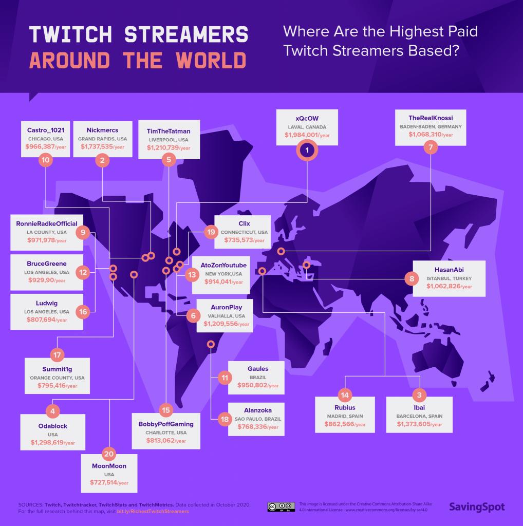 Gráficos de Streamers por país.