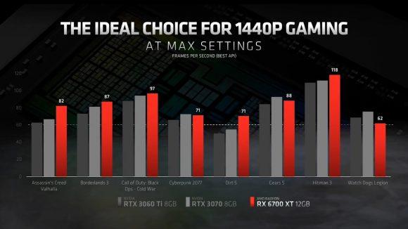 Comparativa entre 6700 XT y gráficas de NVIDIA.
