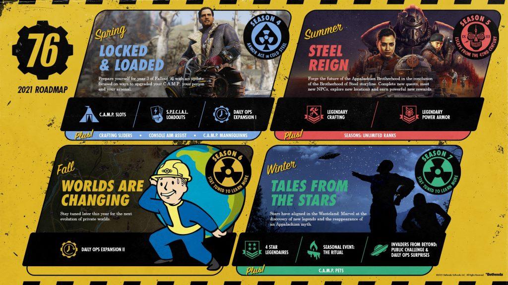 Hoja de ruta de Fallout 76.