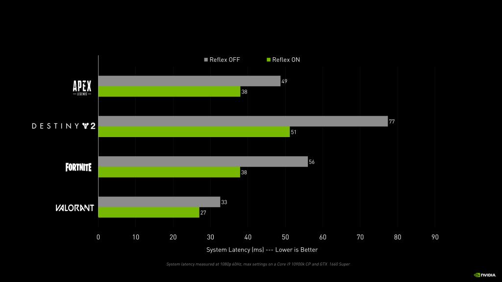 Nvidia Relfex en juegos.