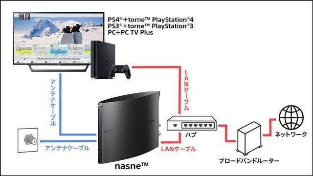 Torne funcionaba en PS3 y PS4.