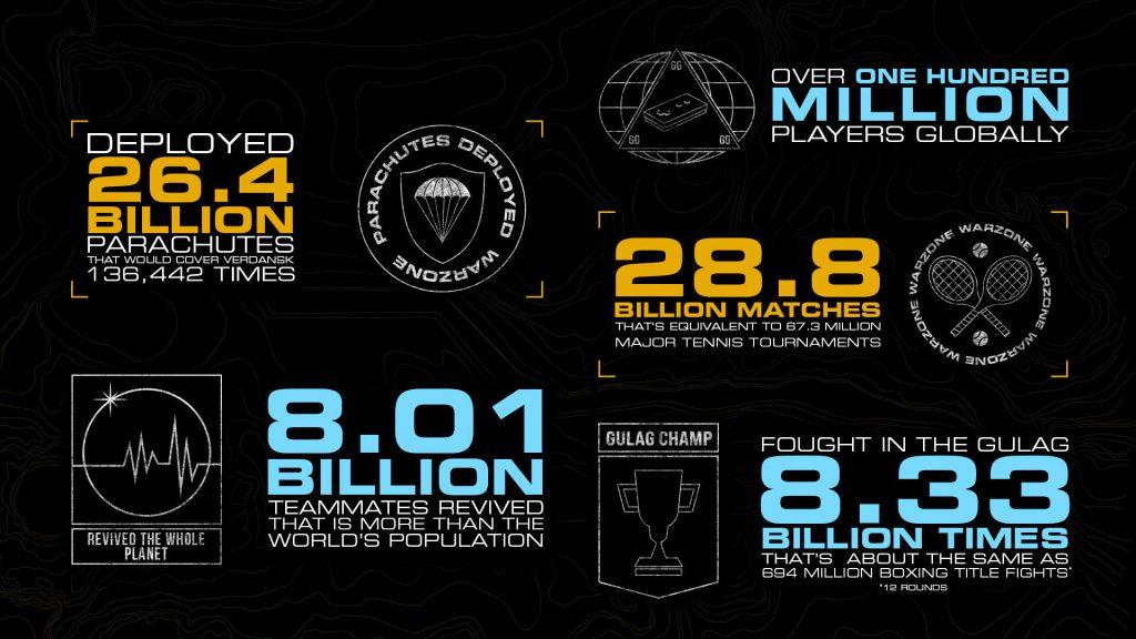 Números de Warzone.