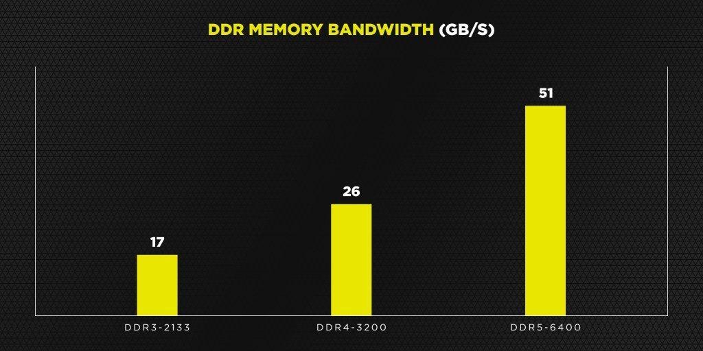 Nueva banda de las memorias RAM.