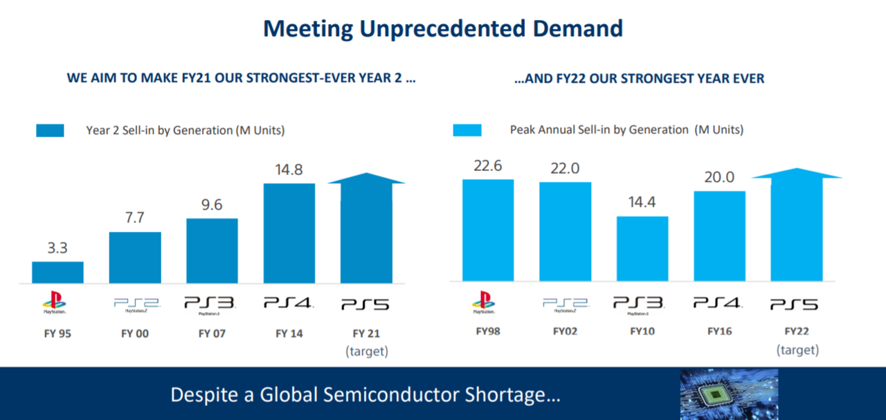 Ventas de consolas de Sony.